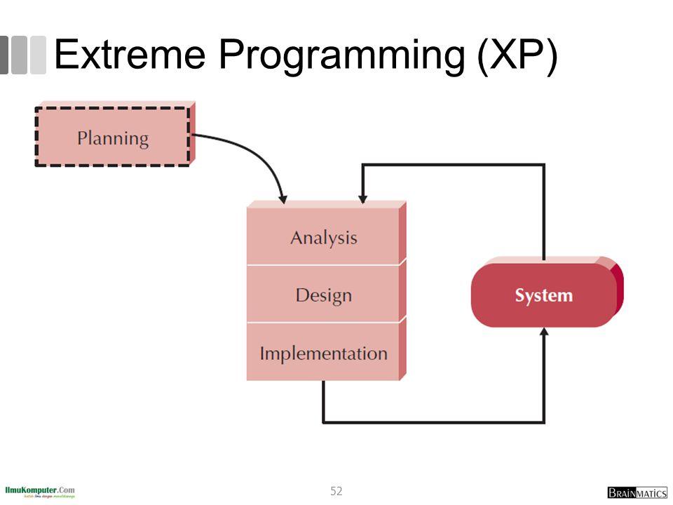 Extreme Programming (XP) 52