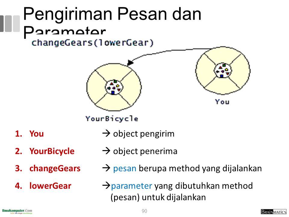 Pengiriman Pesan dan Parameter 1.1.You  object pengirim 2.