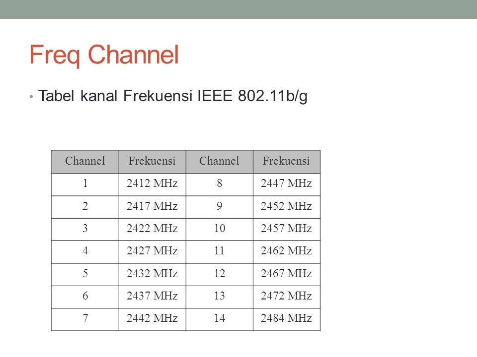 Freq Channel Tabel kanal Frekuensi IEEE 802.11b/g ChannelFrekuensiChannelFrekuensi 12412 MHz82447 MHz 22417 MHz92452 MHz 32422 MHz102457 MHz 42427 MHz