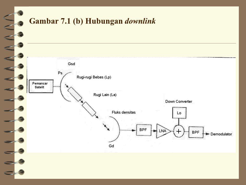 Gambar 7.1 (a) Hubungan uplink