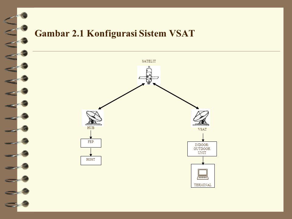 Gambar 2.1 Konfigurasi Sistem VSAT FEP HOST INDOOR/ OUTDOOR UNIT  TERMINAL SATELIT HUB VSAT