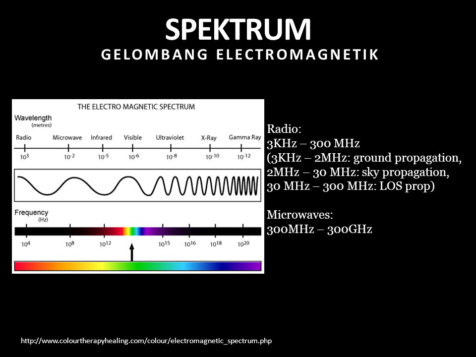 http://www.colourtherapyhealing.com/colour/electromagnetic_spectrum.php Radio: 3KHz – 300 MHz (3KHz – 2MHz: ground propagation, 2MHz – 30 MHz: sky pro