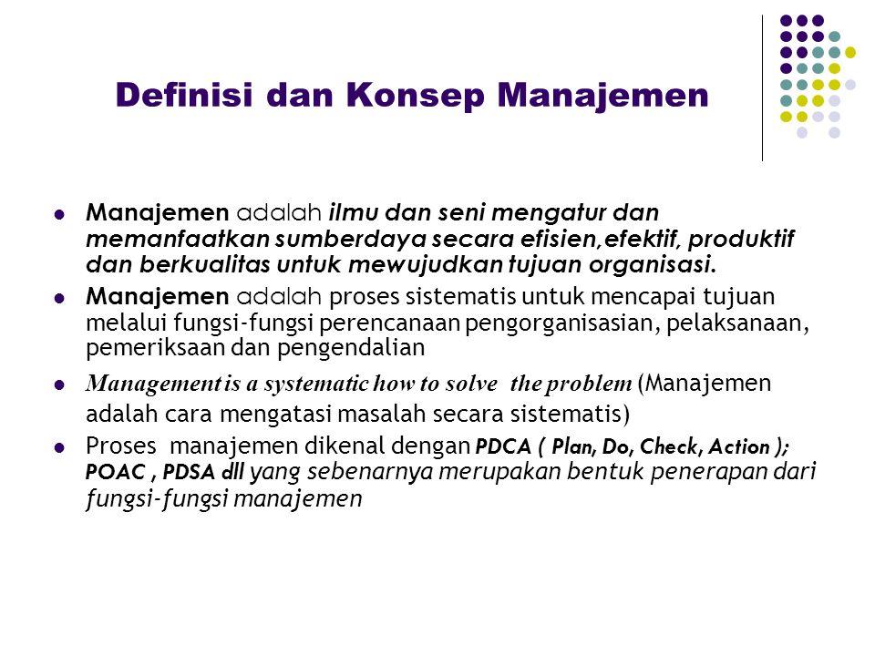 Sumber daya ( resources ) Man atau manpower atau human resources Money atau finansial Machine = alat Market = pasar Material = bahan Methode Tehnologi Informasi