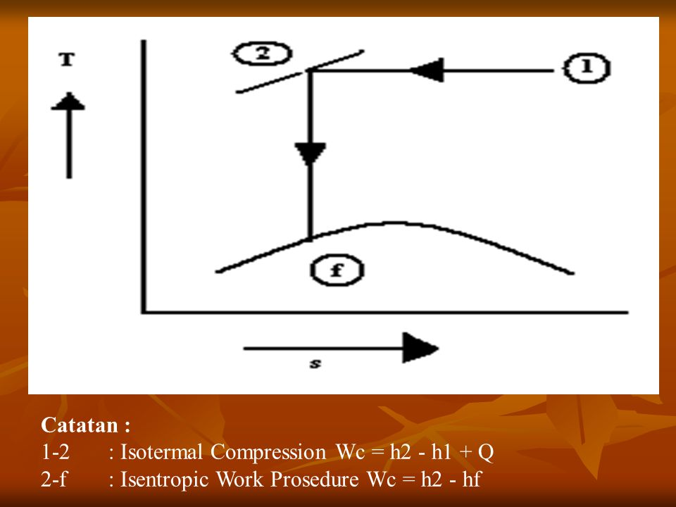 Catatan : 1-2: Isotermal Compression Wc = h2 - h1 + Q 2-f: Isentropic Work Prosedure Wc = h2 - hf