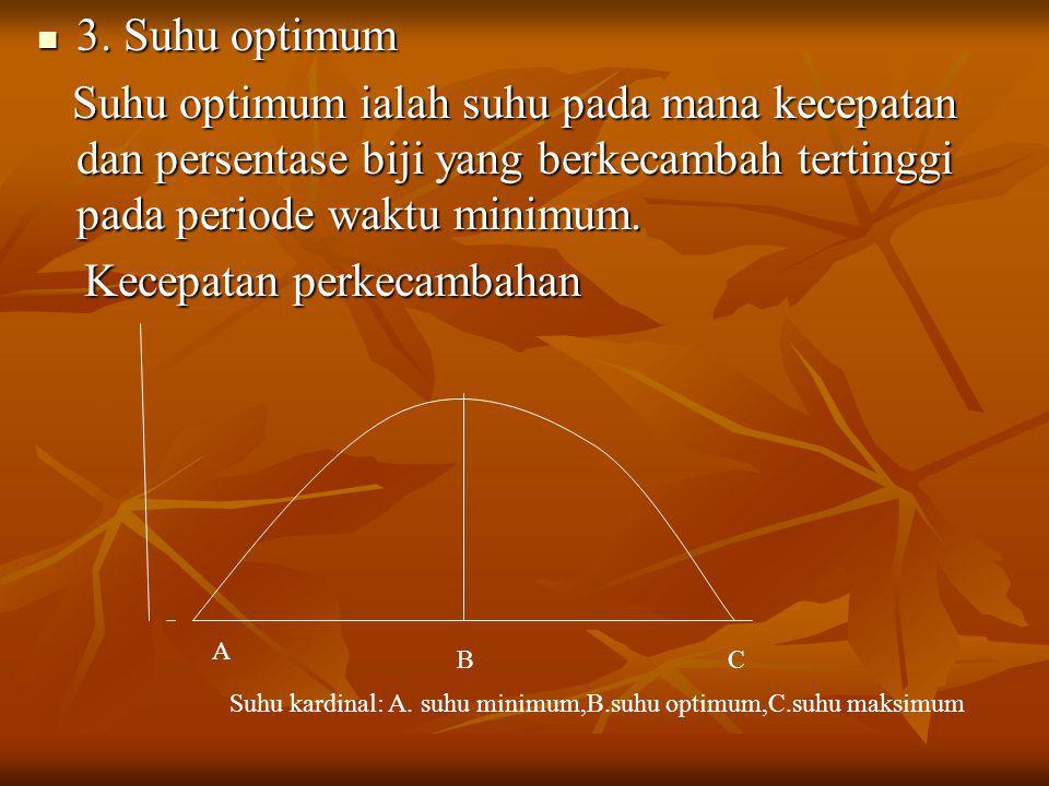 3. Suhu optimum 3. Suhu optimum Suhu optimum ialah suhu pada mana kecepatan dan persentase biji yang berkecambah tertinggi pada periode waktu minimum.