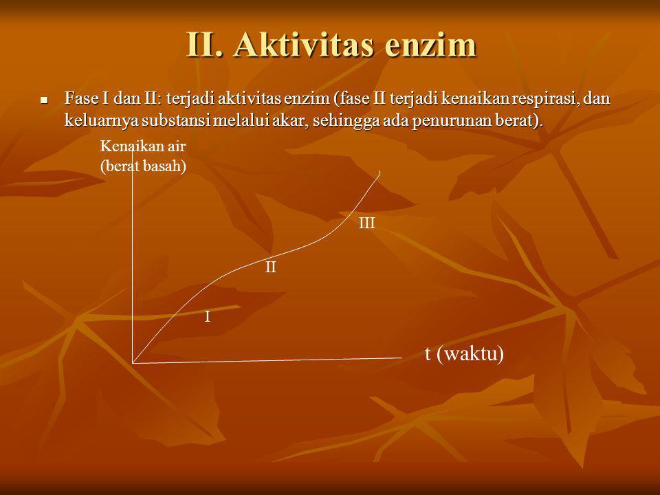 II. Aktivitas enzim Fase I dan II: terjadi aktivitas enzim (fase II terjadi kenaikan respirasi, dan keluarnya substansi melalui akar, sehingga ada pen