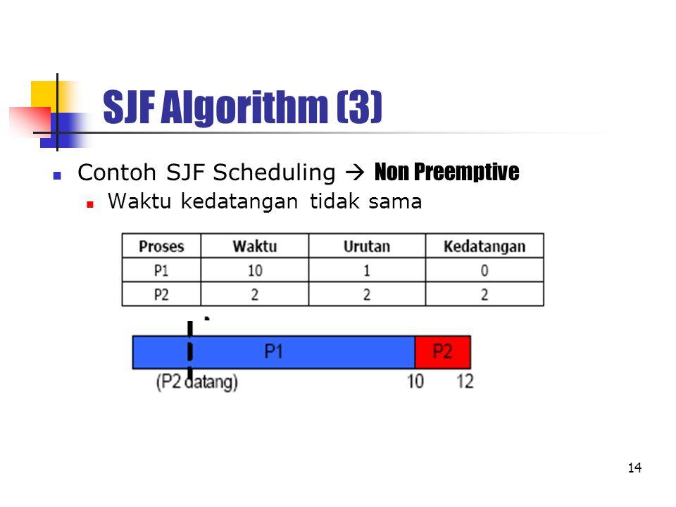 14 SJF Algorithm (3) Contoh SJF Scheduling  Non Preemptive Waktu kedatangan tidak sama