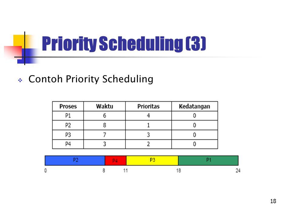 18 Priority Scheduling (3)  Contoh Priority Scheduling