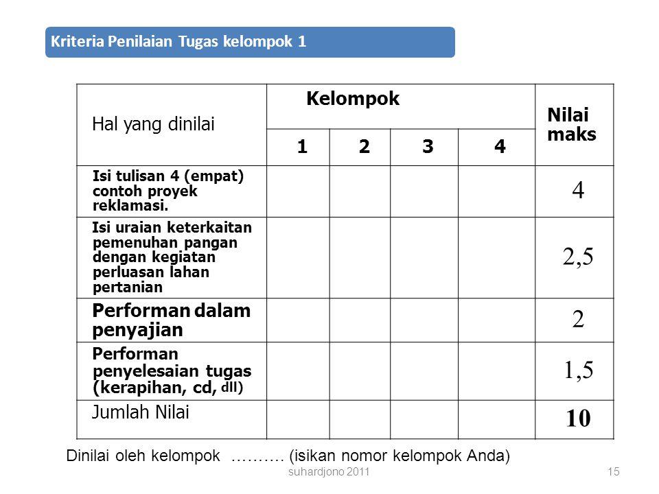 Kriteria Penilaian Tugas kelompok 1 Hal yang dinilai Kelompok Nilai maks 1234 Isi tulisan 4 (empat) contoh proyek reklamasi.