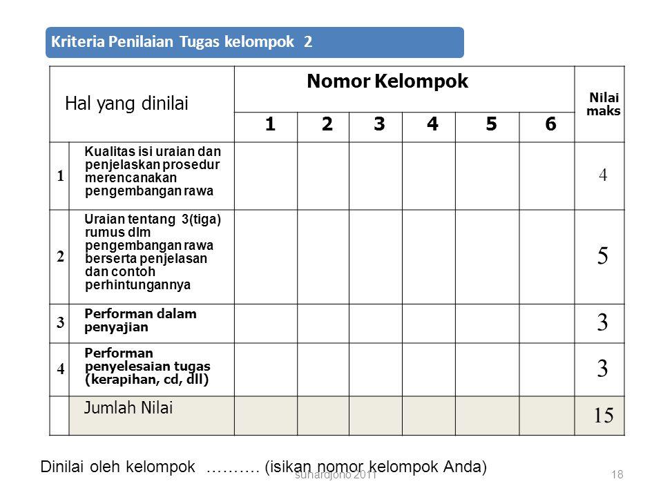 Kriteria Penilaian Tugas kelompok 2 Hal yang dinilai Nomor Kelompok Nilai maks 123456 1 Kualitas isi uraian dan penjelaskan prosedur merencanakan pengembangan rawa 4 2 Uraian tentang 3(tiga) rumus dlm pengembangan rawa berserta penjelasan dan contoh perhintungannya 5 3 Performan dalam penyajian 3 4 Performan penyelesaian tugas (kerapihan, cd, dll) 3 Jumlah Nilai 15 Dinilai oleh kelompok ……….