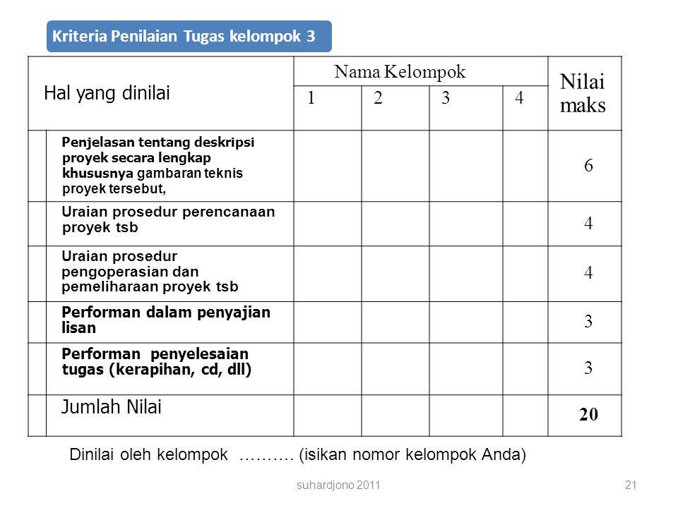 Kriteria Penilaian Tugas kelompok 3 Hal yang dinilai Nama Kelompok Nilai maks 1234 Penjelasan tentang deskripsi proyek secara lengkap khususnya gambaran teknis proyek tersebut, 6 Uraian prosedur perencanaan proyek tsb 4 Uraian prosedur pengoperasian dan pemeliharaan proyek tsb 4 Performan dalam penyajian lisan 3 Performan penyelesaian tugas (kerapihan, cd, dll) 3 Jumlah Nilai 20 Dinilai oleh kelompok ……….