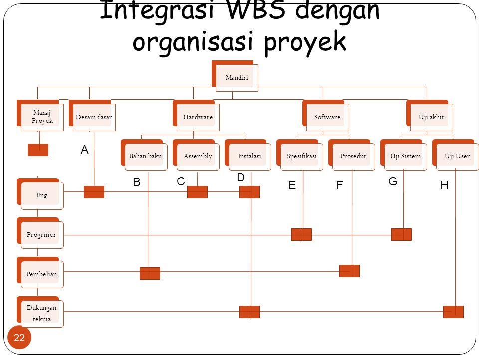 Integrasi WBS dengan organisasi proyek 22 Mandiri Manaj Proyek EngProgrmerPembelian Dukungan teknia Desain dasarHardware Bahan bakuAssemblyInstalasi Software SpesifikasiProsedur Uji akhir Uji SistemUji User A B C D EF G H