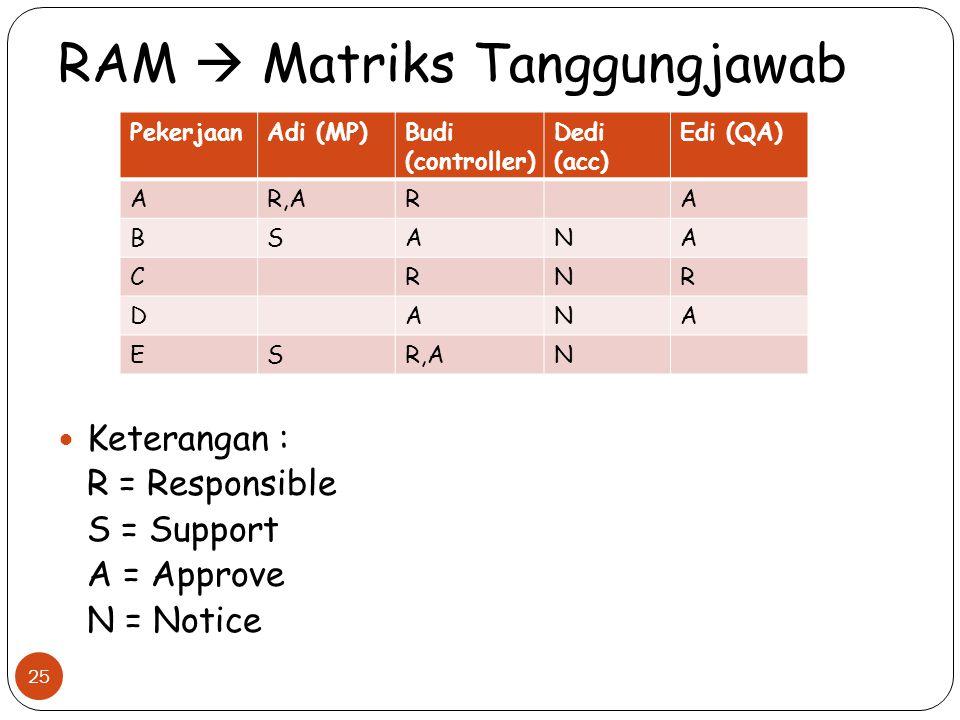 RAM  Matriks Tanggungjawab Keterangan : R = Responsible S = Support A = Approve N = Notice 25 PekerjaanAdi (MP)Budi (controller) Dedi (acc) Edi (QA)
