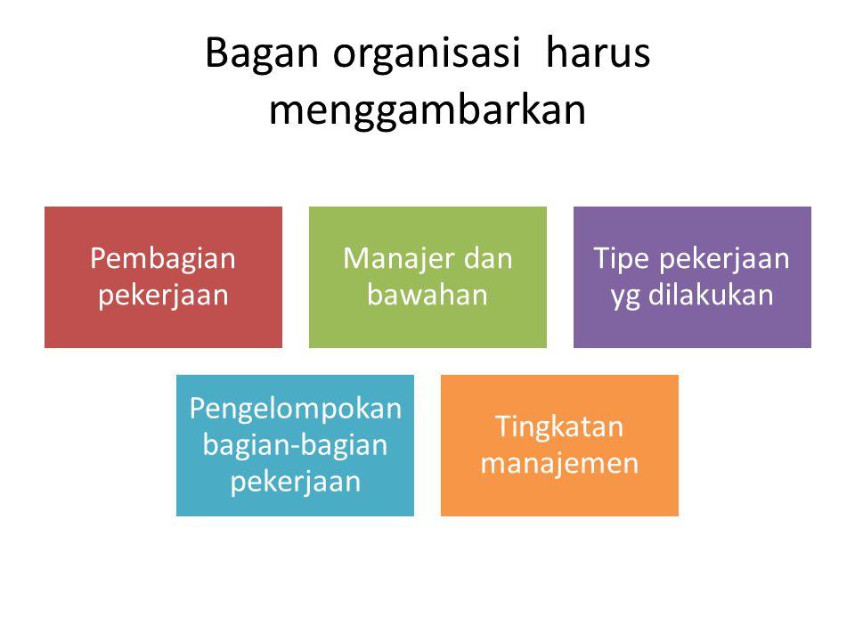 Bagan organisasi harus menggambarkan Pembagian pekerjaan Manajer dan bawahan Tipe pekerjaan yg dilakukan Pengelompokan bagian-bagian pekerjaan Tingkat