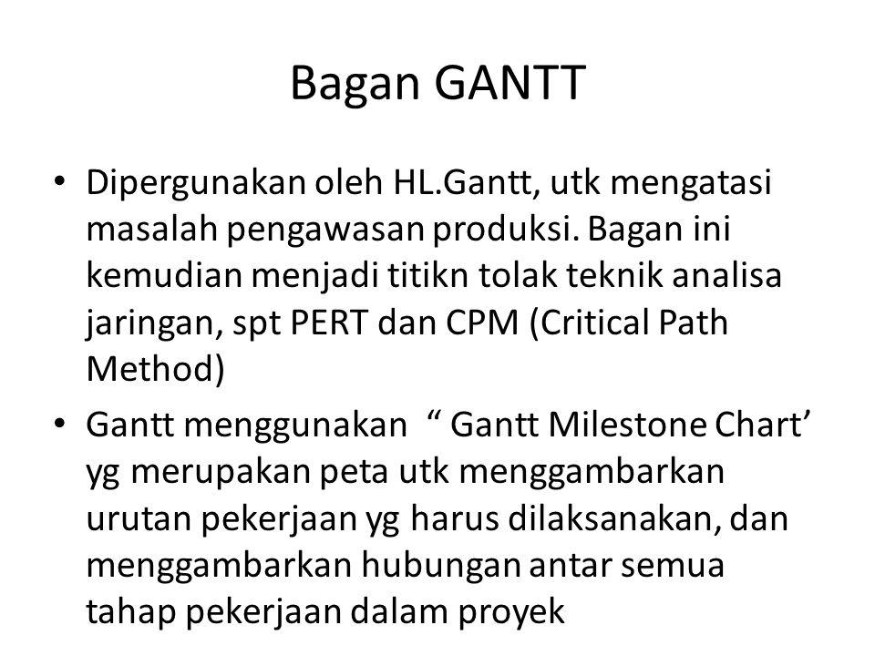 Bagan GANTT Dipergunakan oleh HL.Gantt, utk mengatasi masalah pengawasan produksi. Bagan ini kemudian menjadi titikn tolak teknik analisa jaringan, sp