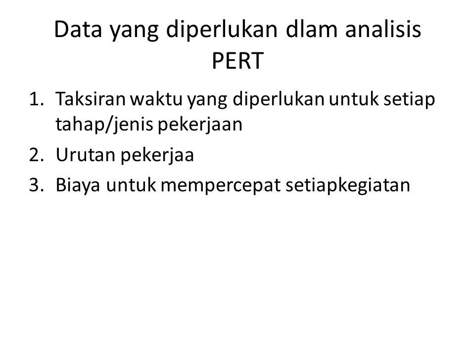 Data yang diperlukan dlam analisis PERT 1.Taksiran waktu yang diperlukan untuk setiap tahap/jenis pekerjaan 2.Urutan pekerjaa 3.Biaya untuk mempercepa