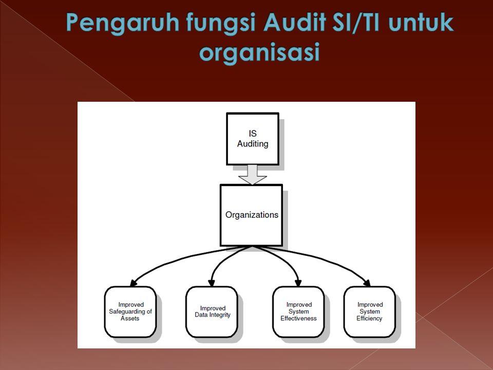  Aset SI di dalam organisasi adalah H/W, S/W, Fasilitas, user (Knowledge), file data, dokumentasi sistem, dan persediaan barang.