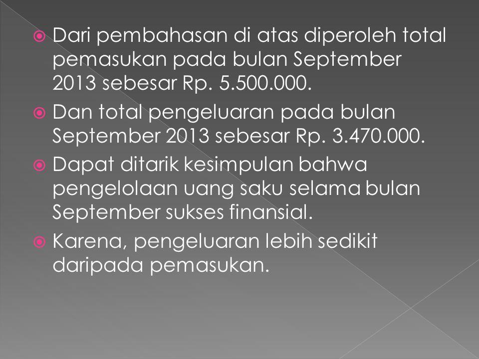  Dari pembahasan di atas diperoleh total pemasukan pada bulan September 2013 sebesar Rp. 5.500.000.  Dan total pengeluaran pada bulan September 2013