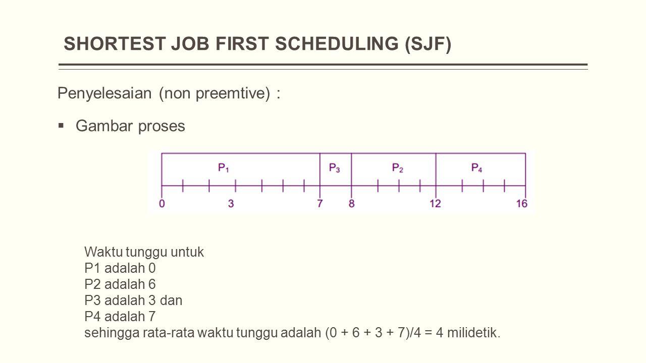 Penyelesaian (non preemtive) :  Gambar proses Waktu tunggu untuk P1 adalah 0 P2 adalah 6 P3 adalah 3 dan P4 adalah 7 sehingga rata-rata waktu tunggu adalah (0 + 6 + 3 + 7)/4 = 4 milidetik.