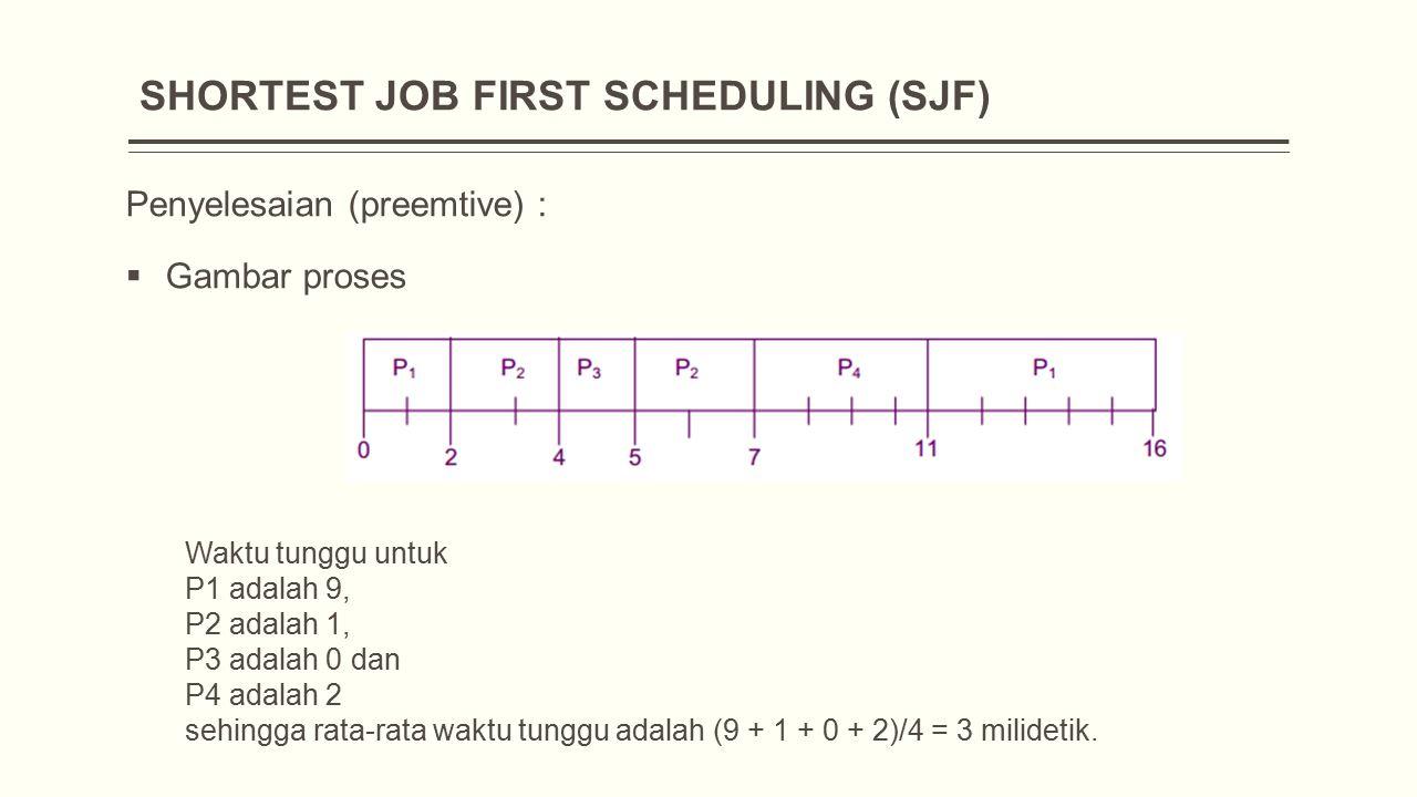 Penyelesaian (preemtive) :  Gambar proses Waktu tunggu untuk P1 adalah 9, P2 adalah 1, P3 adalah 0 dan P4 adalah 2 sehingga rata-rata waktu tunggu adalah (9 + 1 + 0 + 2)/4 = 3 milidetik.