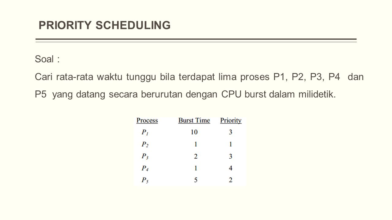 PRIORITY SCHEDULING Soal : Cari rata-rata waktu tunggu bila terdapat lima proses P1, P2, P3, P4 dan P5 yang datang secara berurutan dengan CPU burst dalam milidetik.