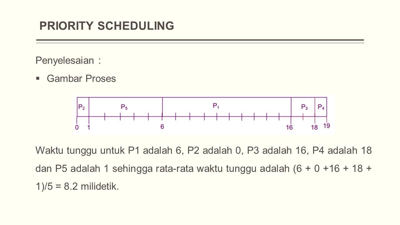 PRIORITY SCHEDULING Penyelesaian :  Gambar Proses Waktu tunggu untuk P1 adalah 6, P2 adalah 0, P3 adalah 16, P4 adalah 18 dan P5 adalah 1 sehingga rata-rata waktu tunggu adalah (6 + 0 +16 + 18 + 1)/5 = 8.2 milidetik.