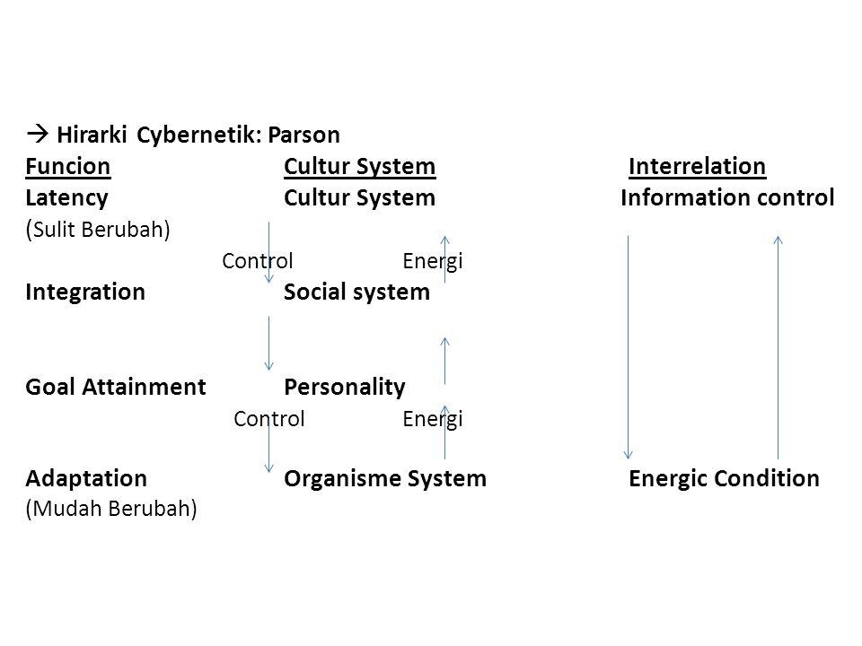  Hirarki Cybernetik: Parson FuncionCultur SystemInterrelation Latency Cultur System Information control ( Sulit Berubah) Control Energi IntegrationSo