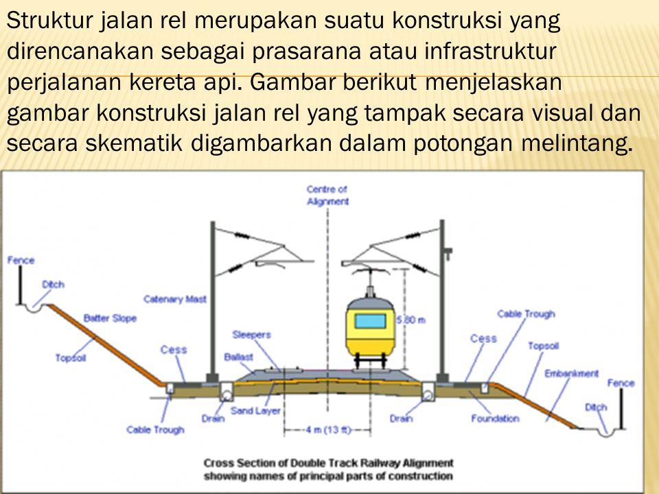 Lapisan Tanah Dasar (Sugrade) Lapisan tanah dasar merupakan lapisan dasar pada struktur jalan rel yang harus dibangun terlebih dahulu.