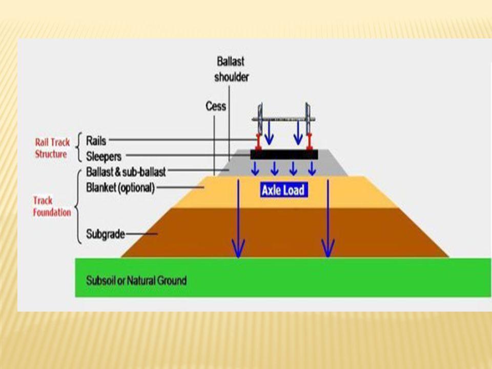 KRITERIA STRUKTUR JALAN REL 1.Kekakuan (Stiffness) Kekakuan struktur untuk menjaga deformasi vertikal dimana deformasi vertikal yang diakibatkan oleh distribusi beban lalu lintas kereta api merupakan indikator utama dari umur, kekuatan dan kualitas jalan rel.