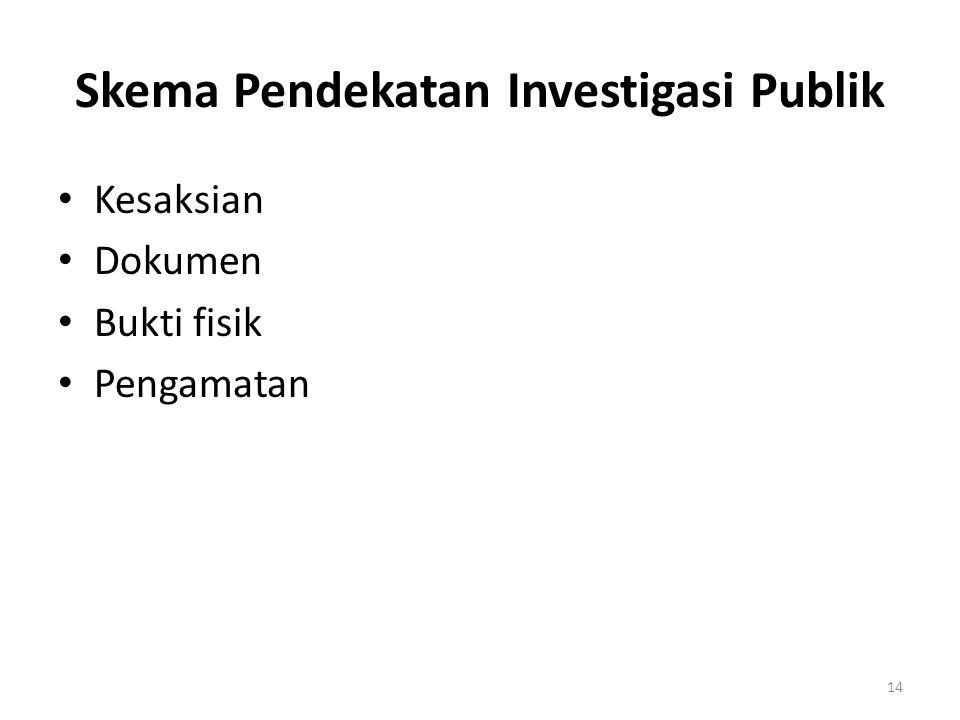 Skema Pendekatan Investigasi Publik Kesaksian Dokumen Bukti fisik Pengamatan 14