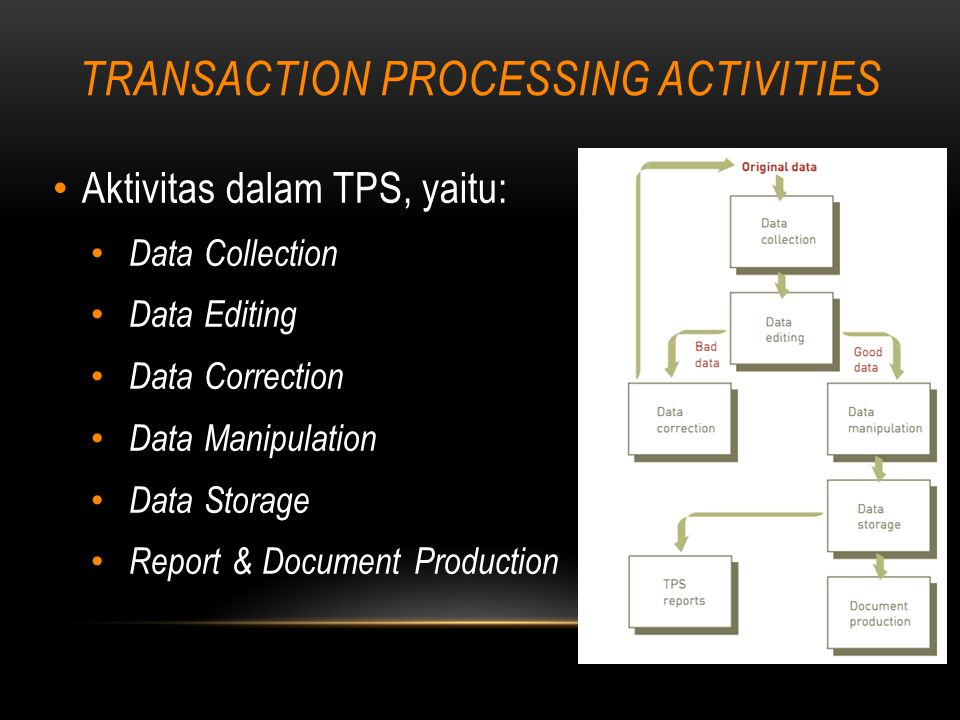TRANSACTION PROCESSING ACTIVITIES Aktivitas dalam TPS, yaitu: Data Collection Data Editing Data Correction Data Manipulation Data Storage Report & Doc