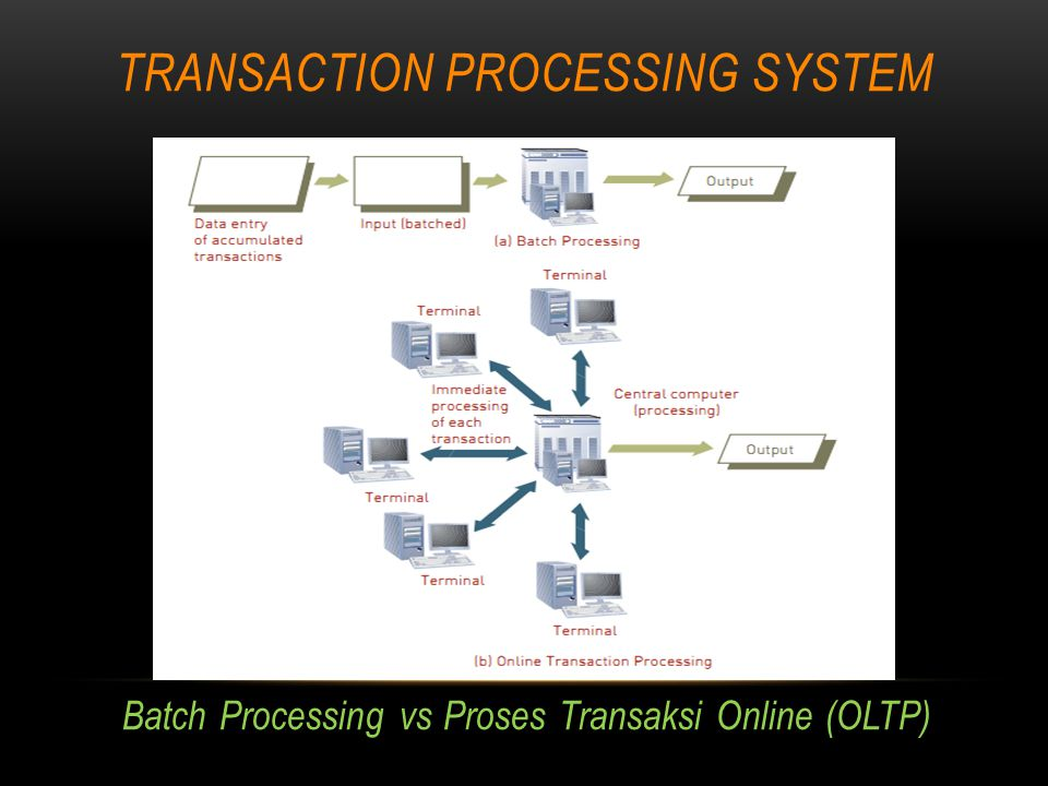 TRANSACTION PROCESSING SYSTEM Batch Processing vs Proses Transaksi Online (OLTP)