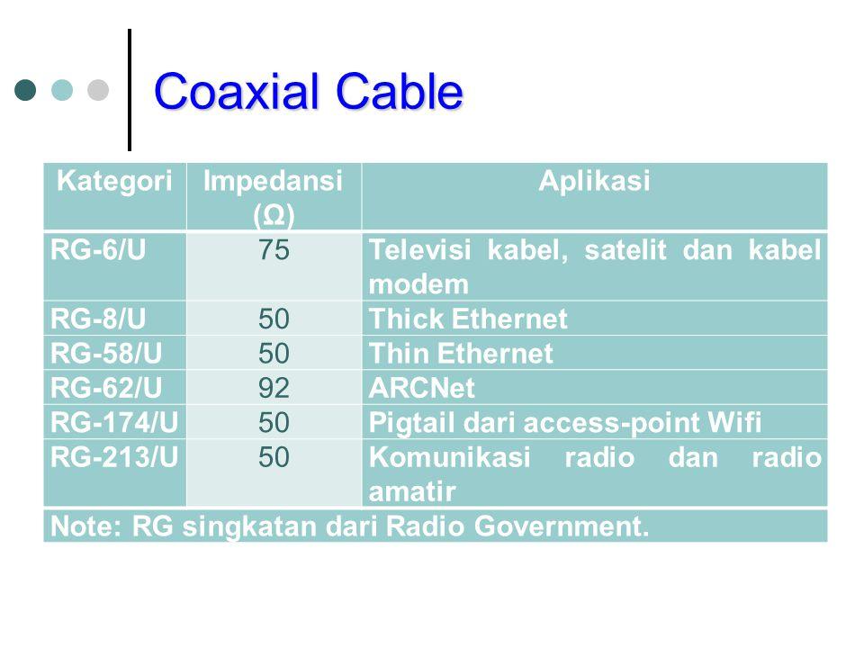 Coaxial Cable KategoriImpedansi (Ω) Aplikasi RG-6/U75Televisi kabel, satelit dan kabel modem RG-8/U50Thick Ethernet RG-58/U50Thin Ethernet RG-62/U92AR
