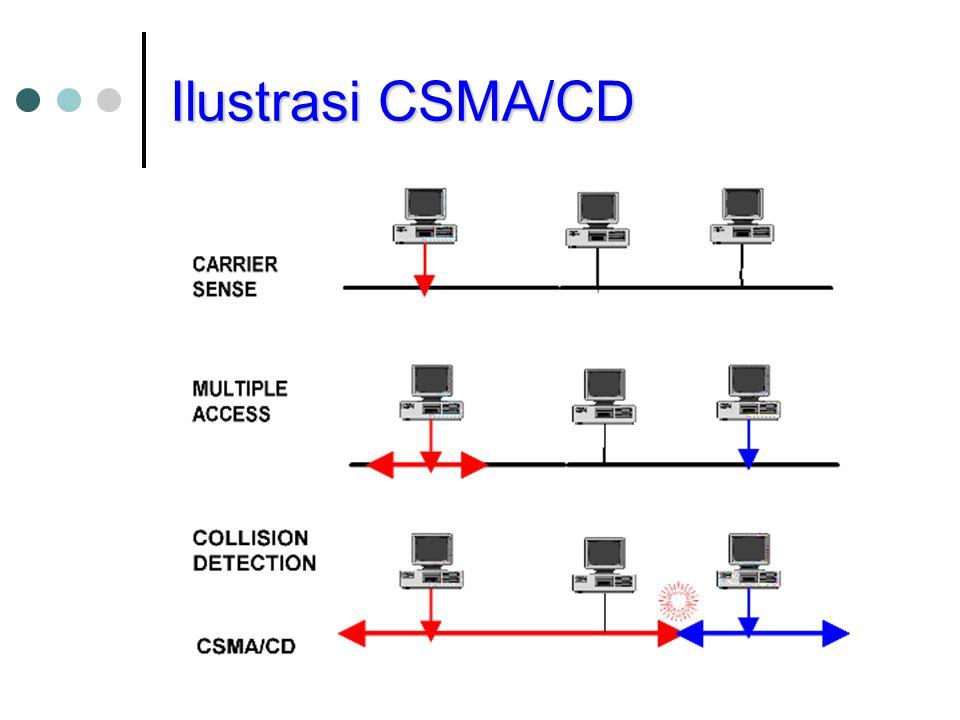 Ilustrasi CSMA/CD