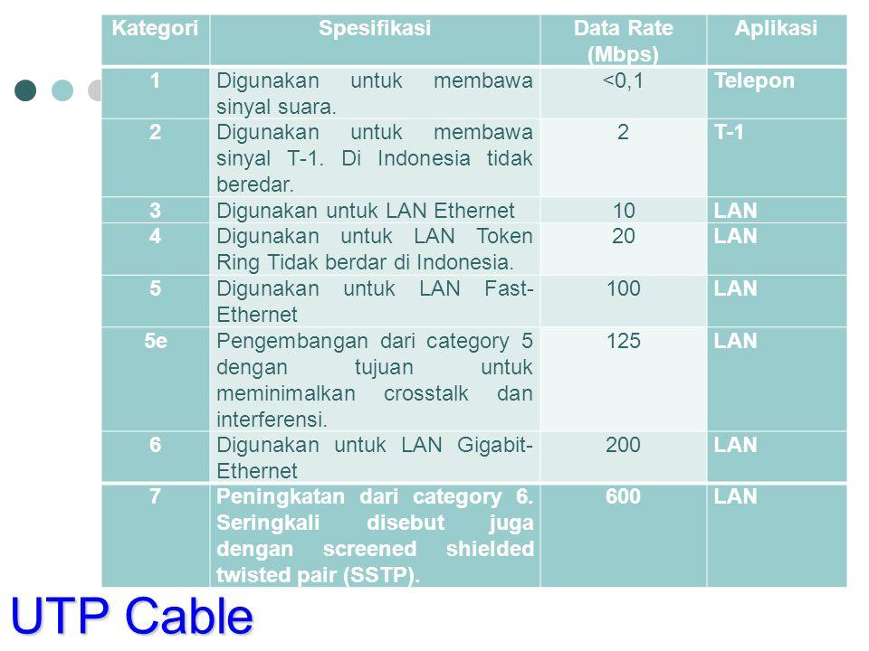 KategoriSpesifikasiData Rate (Mbps) Aplikasi 1Digunakan untuk membawa sinyal suara. <0,1Telepon 2Digunakan untuk membawa sinyal T-1. Di Indonesia tida