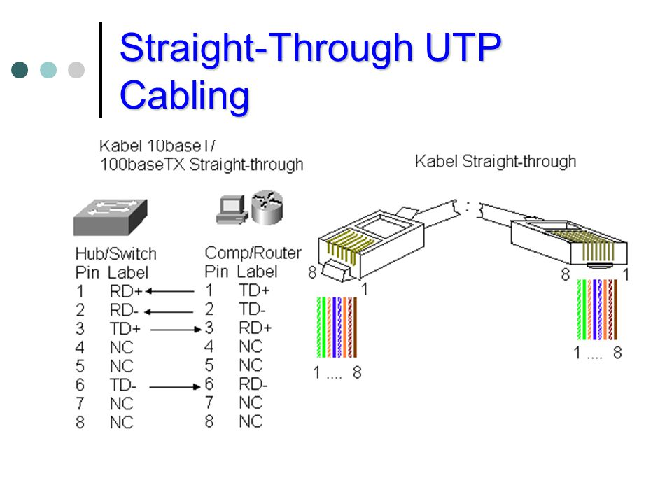Crossover UTP Cabling