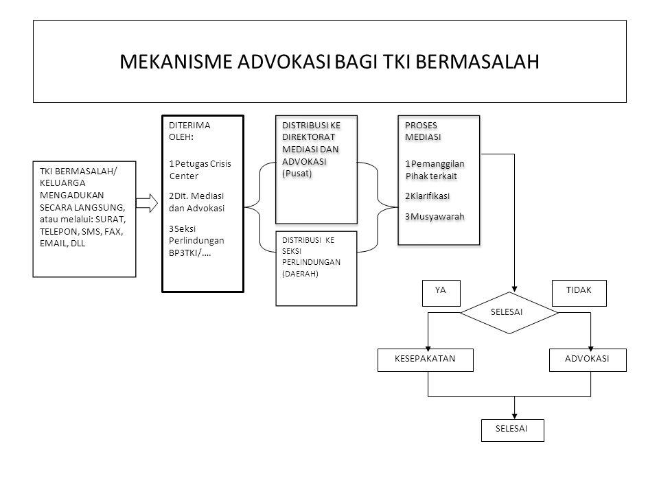 Mekanisme Advokasi PETUGAS ADVOKASI 1.Menyiapkan rencana kerja dengan membentuk TIM Advokasi 2.Menyiapkan surat pemberitahuan dalam rangka berkoordina