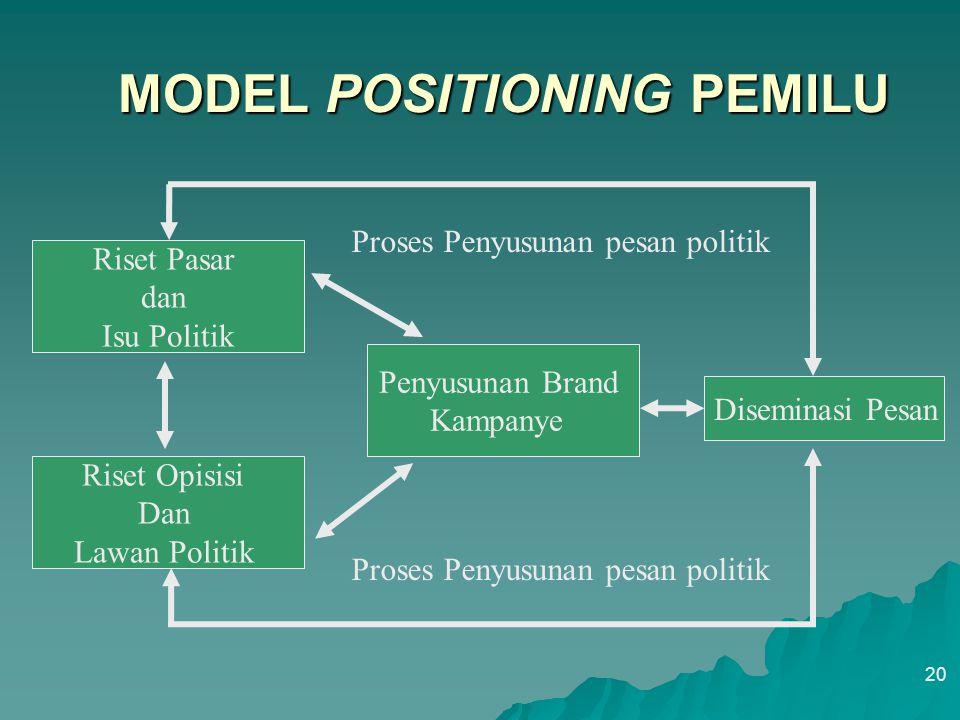 SEGMENTASI DAN POSITIONING POLITIK 19 1. Identifikasi dasar segmentasi pemilih 2. Menyusun profil dari hasil segmentasi pemilih 3. Menyusun kriteria p