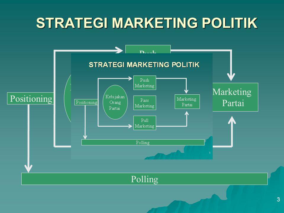 STRATEGI MARKETING POLITIK 3 Positioning Kebijakan Orang Partai Push Marketing Partai Polling Pass Marketing Pull Marketing