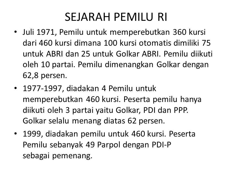 SEJARAH PEMILU RI Juli 1971, Pemilu untuk memperebutkan 360 kursi dari 460 kursi dimana 100 kursi otomatis dimiliki 75 untuk ABRI dan 25 untuk Golkar