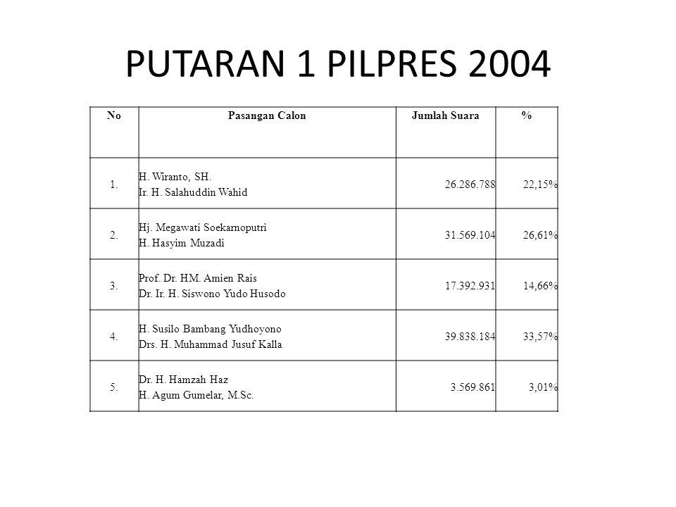 PUTARAN 1 PILPRES 2004 NoPasangan CalonJumlah Suara% 1. H. Wiranto, SH. Ir. H. Salahuddin Wahid 26.286.78822,15% 2. Hj. Megawati Soekarnoputri H. Hasy