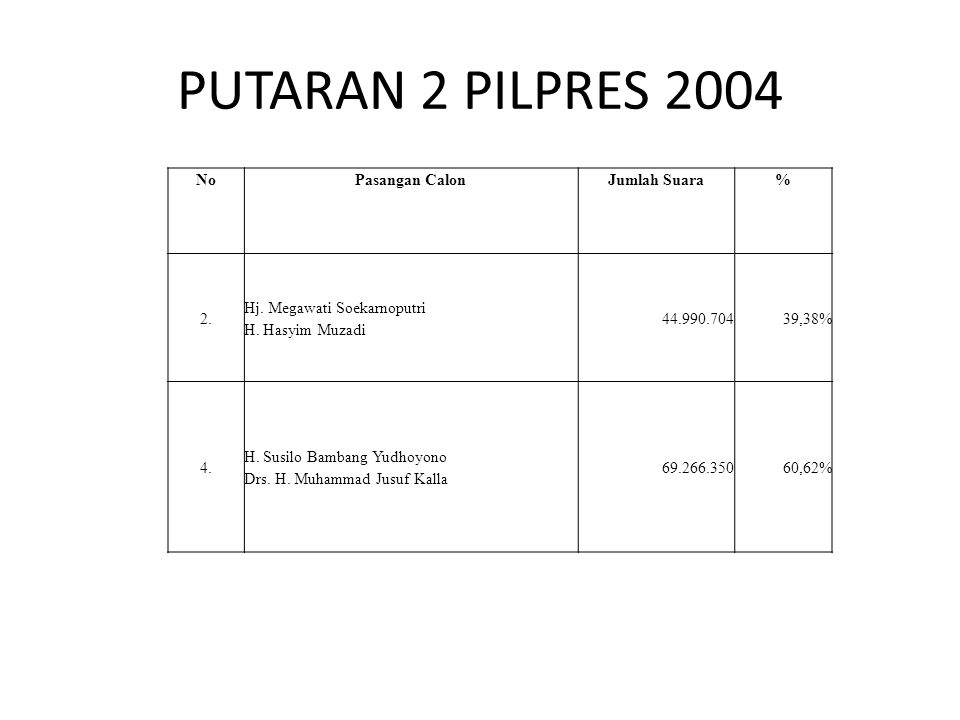 PUTARAN 2 PILPRES 2004 NoPasangan CalonJumlah Suara% 2. Hj. Megawati Soekarnoputri H. Hasyim Muzadi 44.990.70439,38% 4. H. Susilo Bambang Yudhoyono Dr