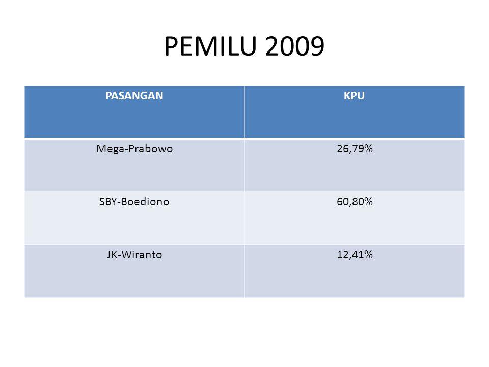 PEMILU 2009 PASANGANKPU Mega-Prabowo26,79% SBY-Boediono60,80% JK-Wiranto12,41%
