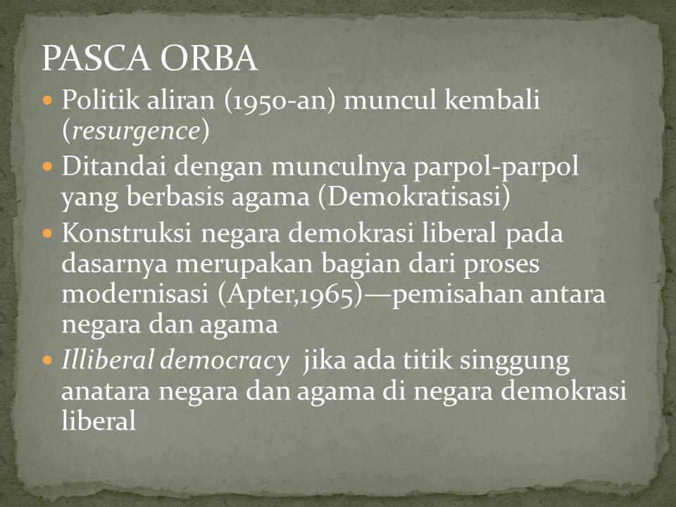 PASCA ORBA Politik aliran (1950-an) muncul kembali (resurgence) Ditandai dengan munculnya parpol-parpol yang berbasis agama (Demokratisasi) Konstruksi