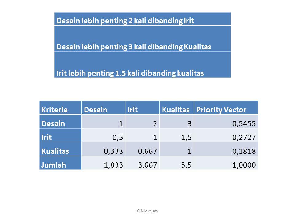 KriteriaDesainIritKualitasPriority Vector Desain1230,5455 Irit0,511,50,2727 Kualitas0,3330,66710,1818 Jumlah1,8333,6675,51,0000 Desain lebih penting 2