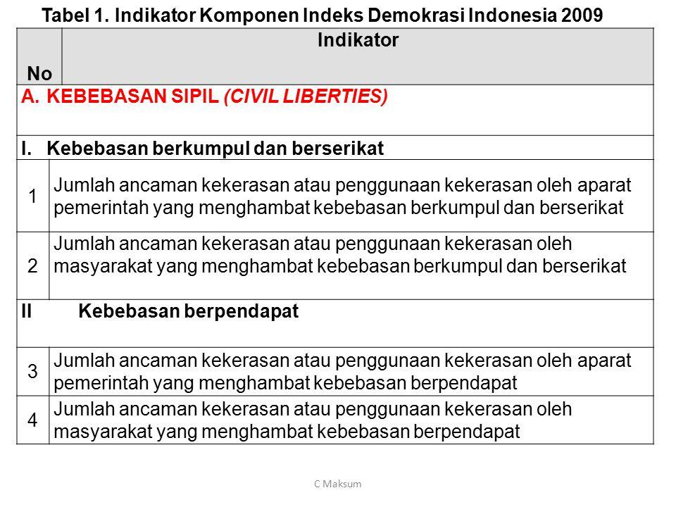 No Indikator A.KEBEBASAN SIPIL (CIVIL LIBERTIES) I.Kebebasan berkumpul dan berserikat 1 Jumlah ancaman kekerasan atau penggunaan kekerasan oleh aparat