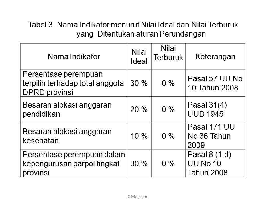 Nama Indikator Nilai Ideal Nilai Terburuk Keterangan Persentase perempuan terpilih terhadap total anggota DPRD provinsi 30 %0 % Pasal 57 UU No 10 Tahu