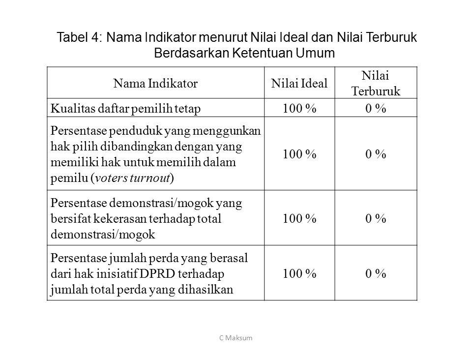 Nama IndikatorNilai Ideal Nilai Terburuk Kualitas daftar pemilih tetap100 %0 % Persentase penduduk yang menggunkan hak pilih dibandingkan dengan yang