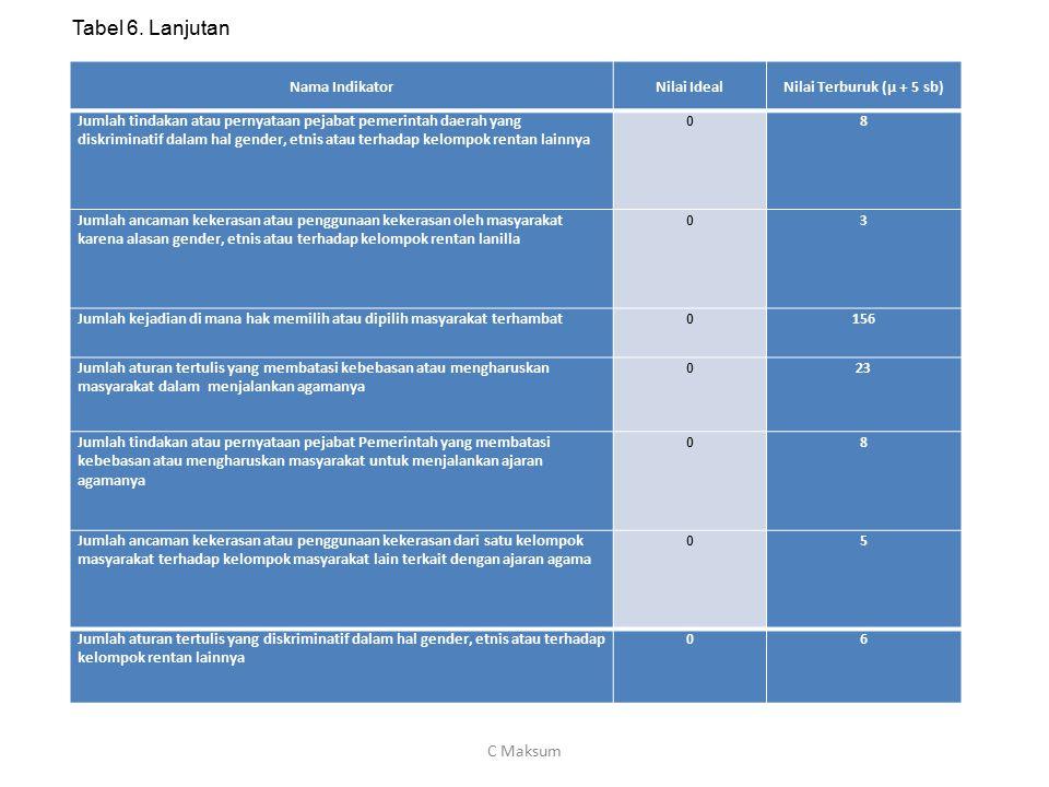 i Nama IndikatorNilai IdealNilai Terburuk (µ + 5 sb) Jumlah tindakan atau pernyataan pejabat pemerintah daerah yang diskriminatif dalam hal gender, et