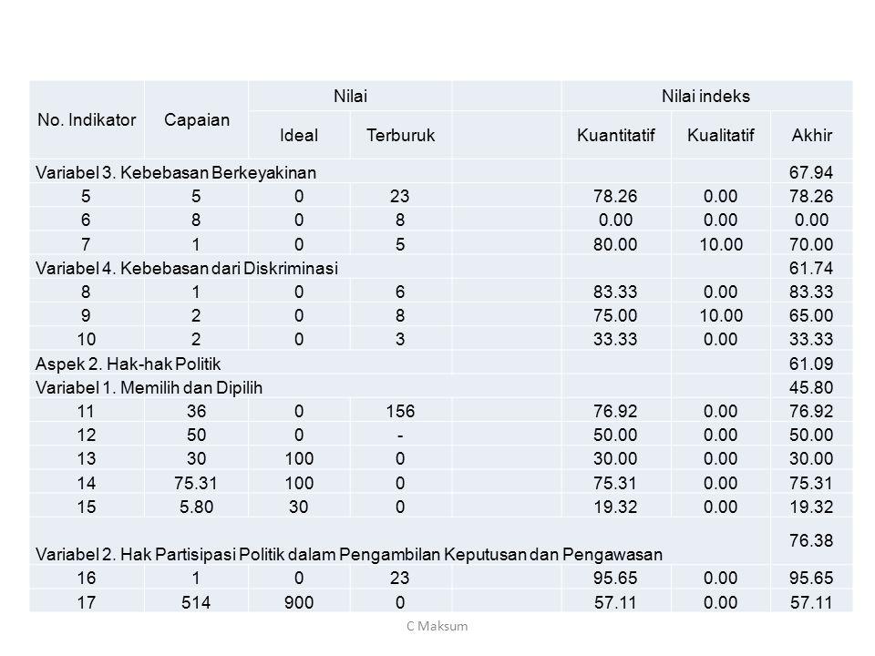 No. IndikatorCapaian Nilai Nilai indeks IdealTerburuk KuantitatifKualitatifAkhir Variabel 3. Kebebasan Berkeyakinan 67.94 55023 78.260.0078.26 6808 0.